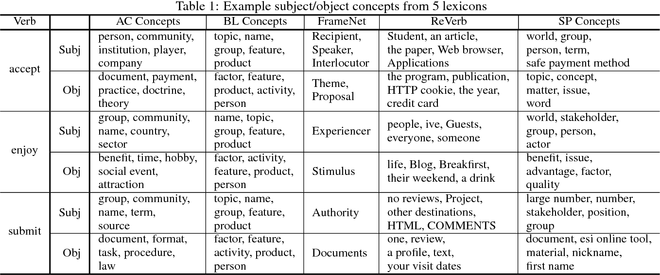 Figure 2 for Representing Verbs as Argument Concepts