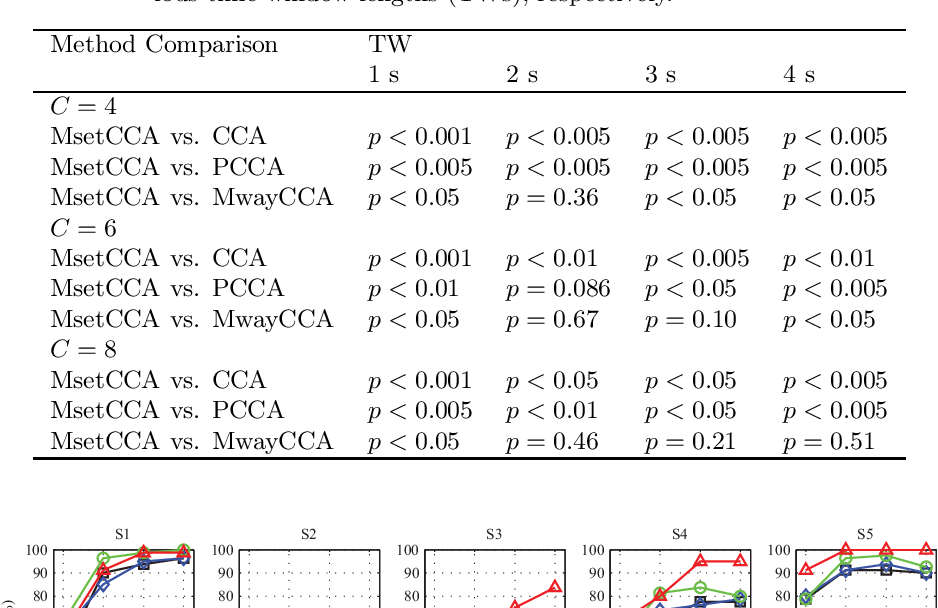 Figure 4 for Frequency Recognition in SSVEP-based BCI using Multiset Canonical Correlation Analysis