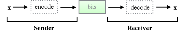 Figure 1 for Bit-Swap: Recursive Bits-Back Coding for Lossless Compression with Hierarchical Latent Variables