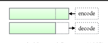 Figure 3 for Bit-Swap: Recursive Bits-Back Coding for Lossless Compression with Hierarchical Latent Variables