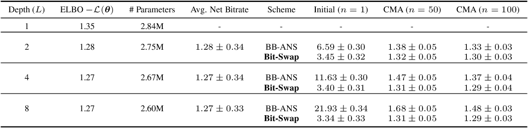 Figure 4 for Bit-Swap: Recursive Bits-Back Coding for Lossless Compression with Hierarchical Latent Variables