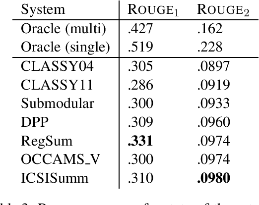 Figure 4 for Enumeration of Extractive Oracle Summaries