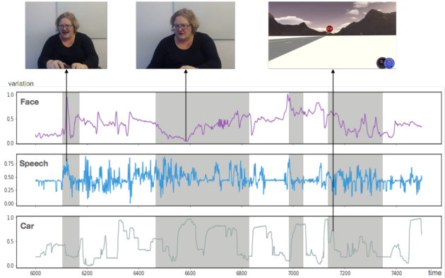 Figure 3 for Multimodal Polynomial Fusion for Detecting Driver Distraction