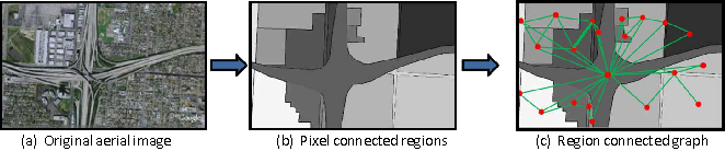Figure 3 for An Aerial Image Recognition Framework using Discrimination and Redundancy Quality Measure