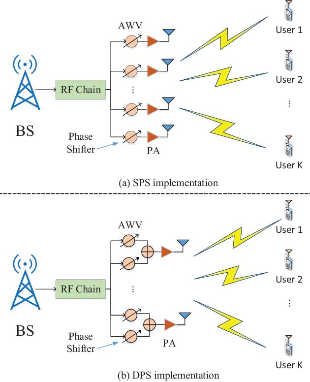 PDF] User Fairness Non-orthogonal Multiple Access (NOMA) for 5G
