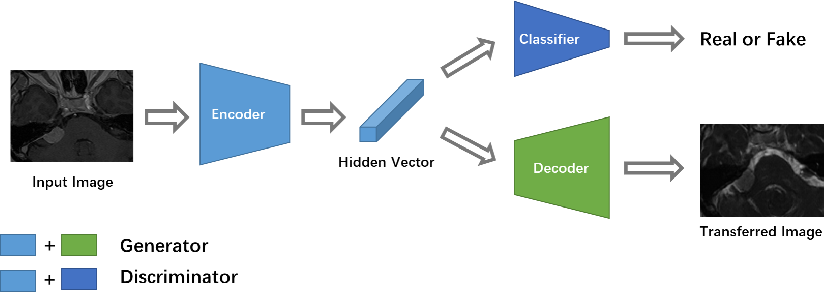 Figure 1 for Unsupervised Domain Adaptation in Semantic Segmentation Based on Pixel Alignment and Self-Training