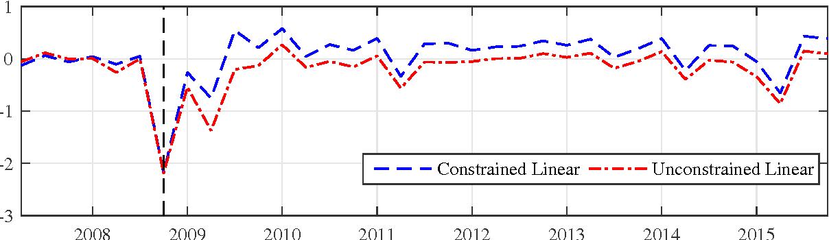 Figure 4: Median filter density in each linear model minus the density in the nonlinear model.