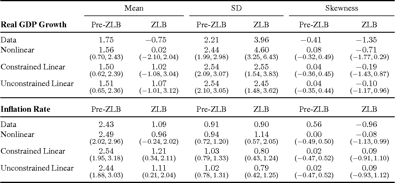 Table 3: Comparison between various moments of interest in the data and their posterior predictive distributions in each model. The values shown in parentheses are (5%, 95%) credible sets. All of the values are annualized net rates.