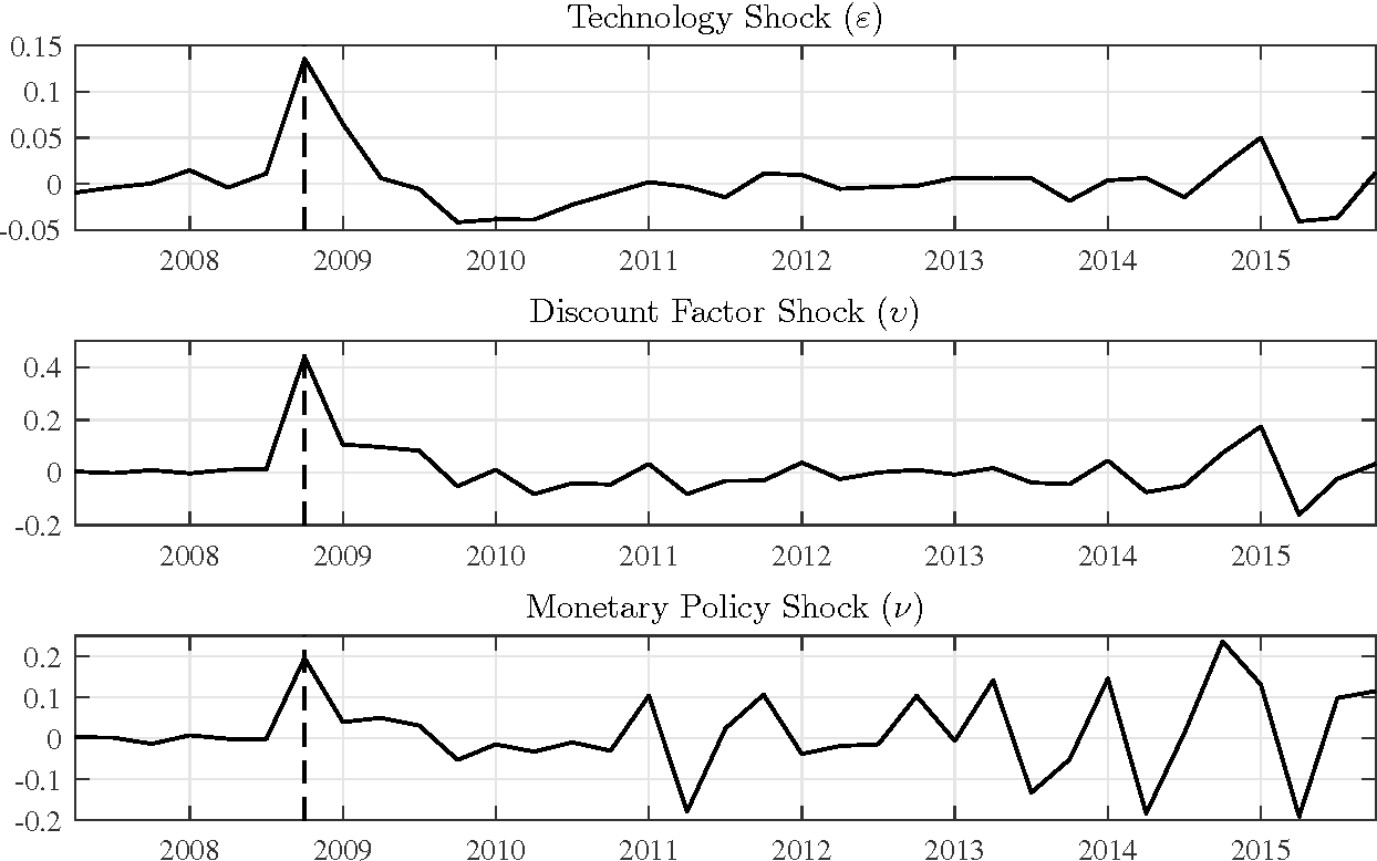 Figure 7: Median filtered shocks in standard deviations from the nonlinear model. The vertical dashed line is 2008Q4.