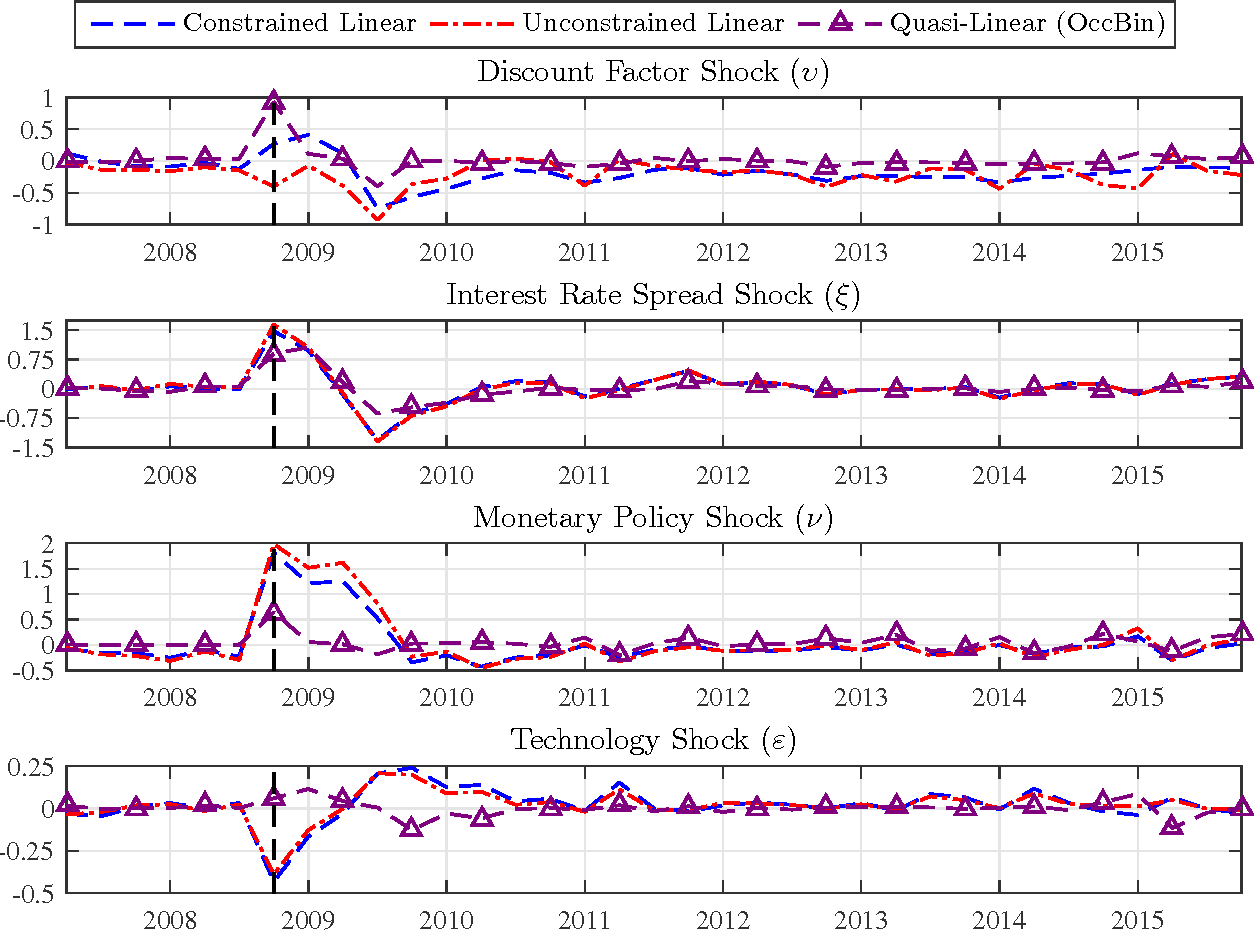 Figure 9: Median filtered shocks in standard deviations from the nonlinear model. The vertical dashed line is 2008Q4.