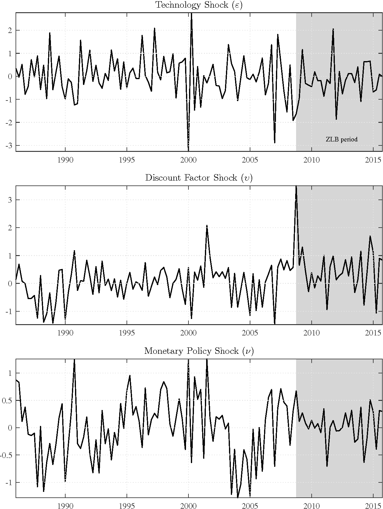 Figure 11: Median filtered shocks in the baseline nonlinear model relative to their posterior mean standard deviation.