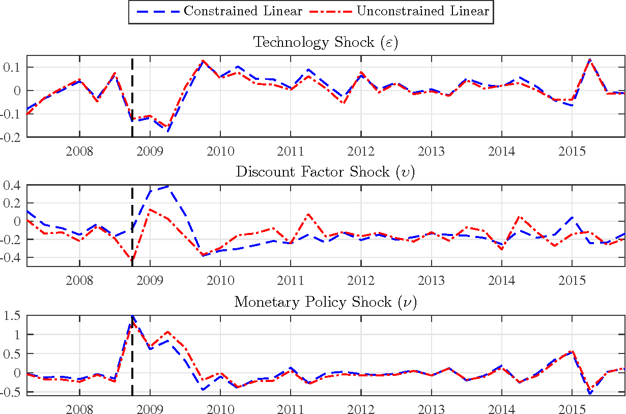 Figure 2: Median filtered shocks in standard deviations from the nonlinear model. The vertical dashed line is 2008Q4.