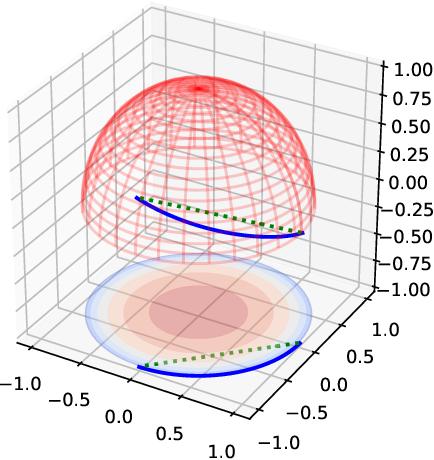 Figure 1 for Semantic Interpolation in Implicit Models