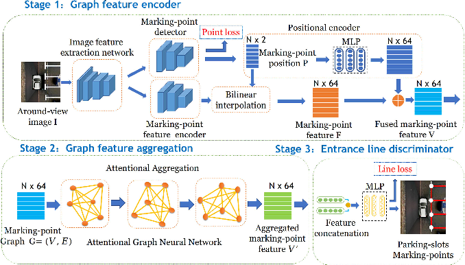 Figure 1 for Attentional Graph Neural Network for Parking-slot Detection
