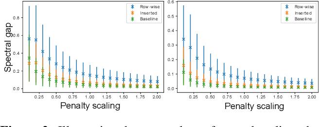 Figure 3 for Adiabatic Quantum Graph Matching with Permutation Matrix Constraints