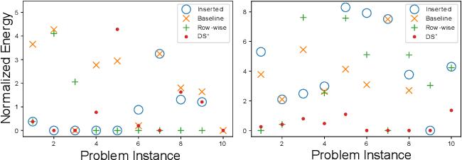 Figure 4 for Adiabatic Quantum Graph Matching with Permutation Matrix Constraints