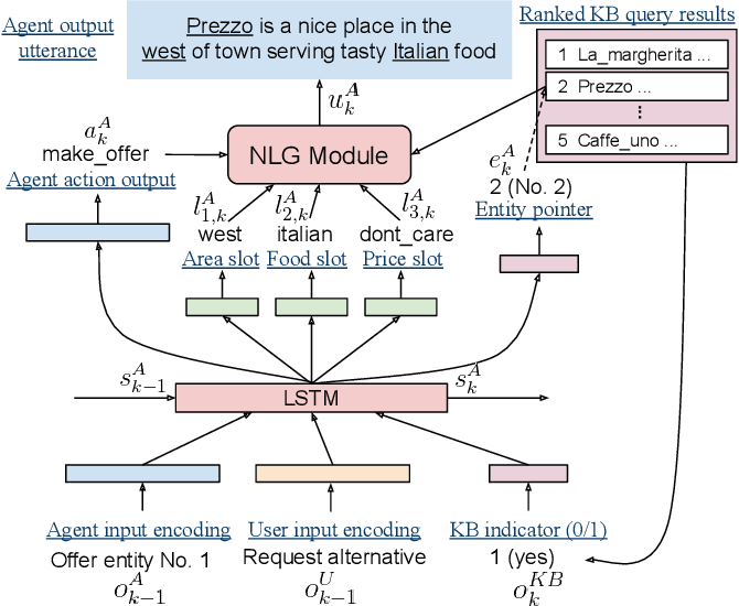 Figure 1 for Iterative Policy Learning in End-to-End Trainable Task-Oriented Neural Dialog Models