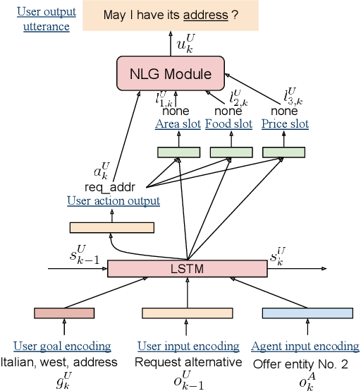 Figure 3 for Iterative Policy Learning in End-to-End Trainable Task-Oriented Neural Dialog Models