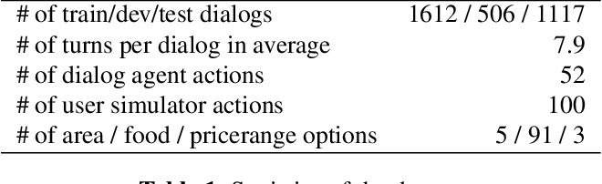 Figure 2 for Iterative Policy Learning in End-to-End Trainable Task-Oriented Neural Dialog Models