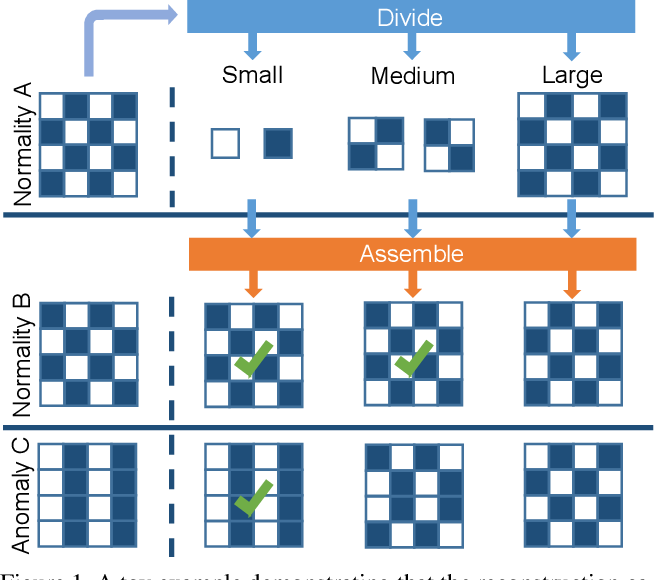 Figure 1 for Divide-and-Assemble: Learning Block-wise Memory for Unsupervised Anomaly Detection