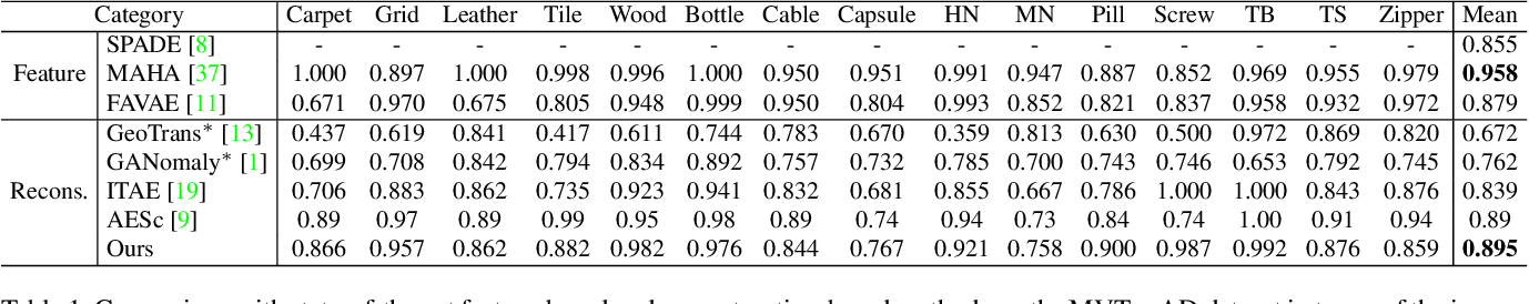 Figure 2 for Divide-and-Assemble: Learning Block-wise Memory for Unsupervised Anomaly Detection