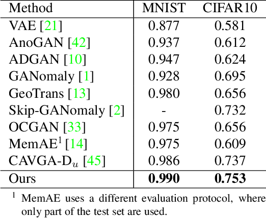 Figure 4 for Divide-and-Assemble: Learning Block-wise Memory for Unsupervised Anomaly Detection