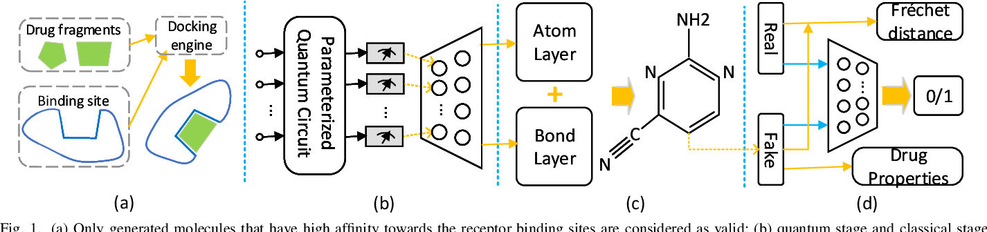 Figure 1 for Drug Discovery Approaches using Quantum Machine Learning