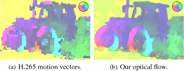 Figure 2 for Learned Video Compression