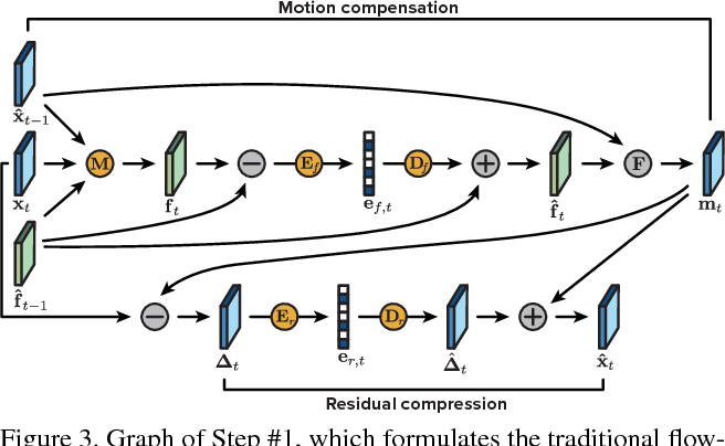 Figure 3 for Learned Video Compression