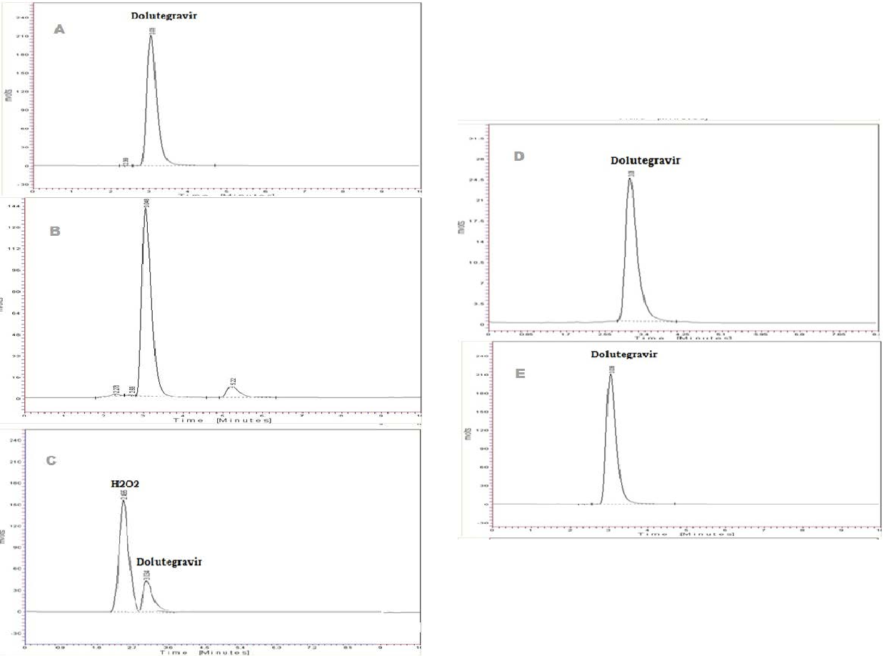 High performance liquid chromatographic and high performance thin figure 3 pooptronica Images