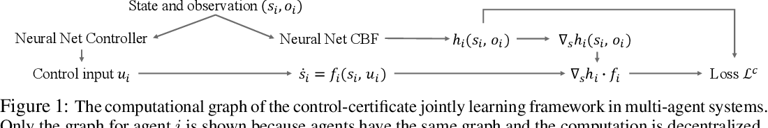Figure 1 for Learning Safe Multi-Agent Control with Decentralized Neural Barrier Certificates