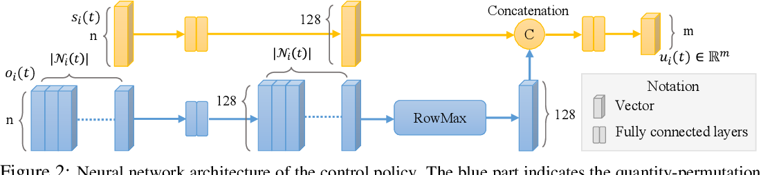 Figure 3 for Learning Safe Multi-Agent Control with Decentralized Neural Barrier Certificates