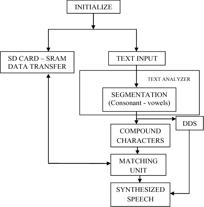 PDF] A Novel FPGA Based Low Cost Solution for Tamil-text to Speech