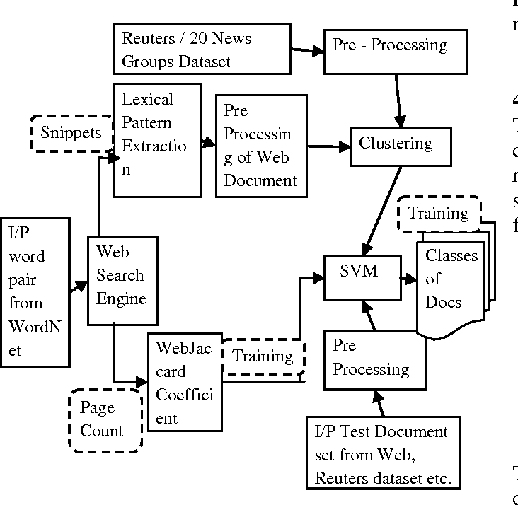 Figure 2 from Semantic similarity based web document classification