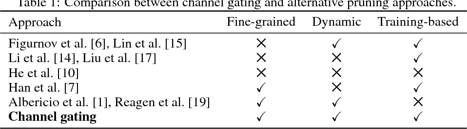 Figure 2 for Channel Gating Neural Networks