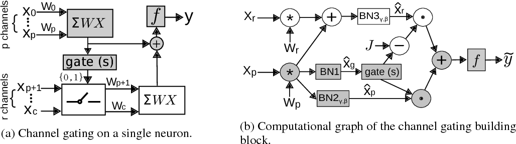 Figure 3 for Channel Gating Neural Networks