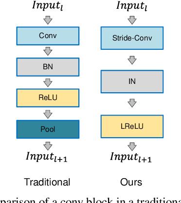 Figure 3 for SRPGAN: Perceptual Generative Adversarial Network for Single Image Super Resolution