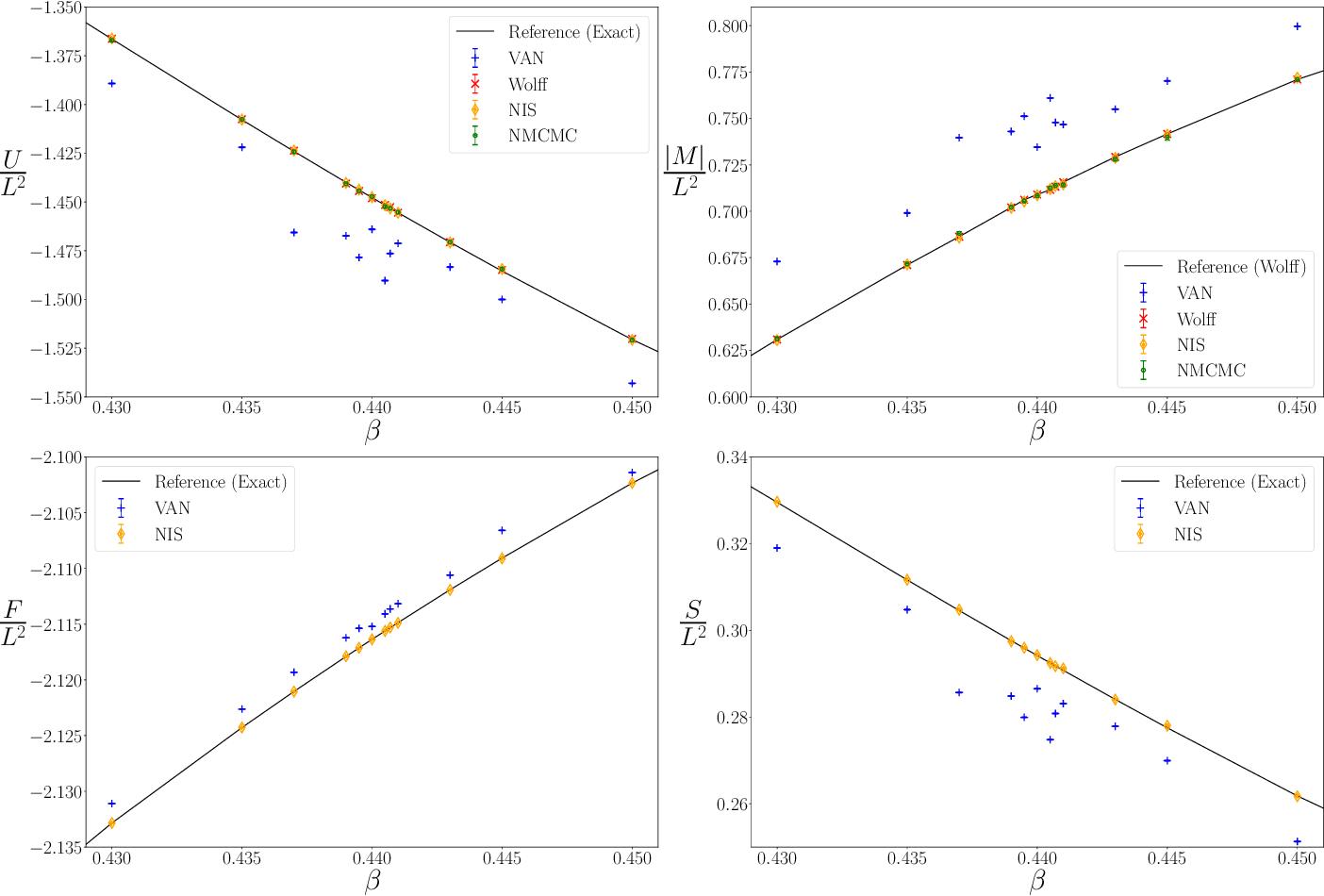 Figure 1 for Asymptotically Unbiased Generative Neural Sampling