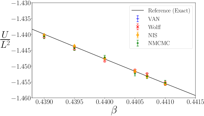 Figure 2 for Asymptotically Unbiased Generative Neural Sampling
