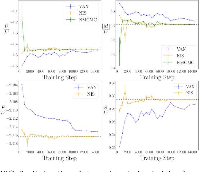 Figure 3 for Asymptotically Unbiased Generative Neural Sampling