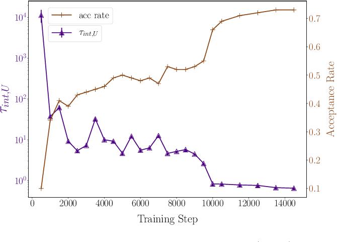 Figure 4 for Asymptotically Unbiased Generative Neural Sampling