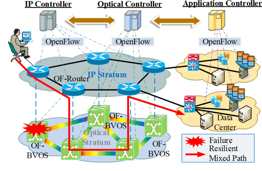 Figure 1 from Multi-stratum resources resilience in software defined