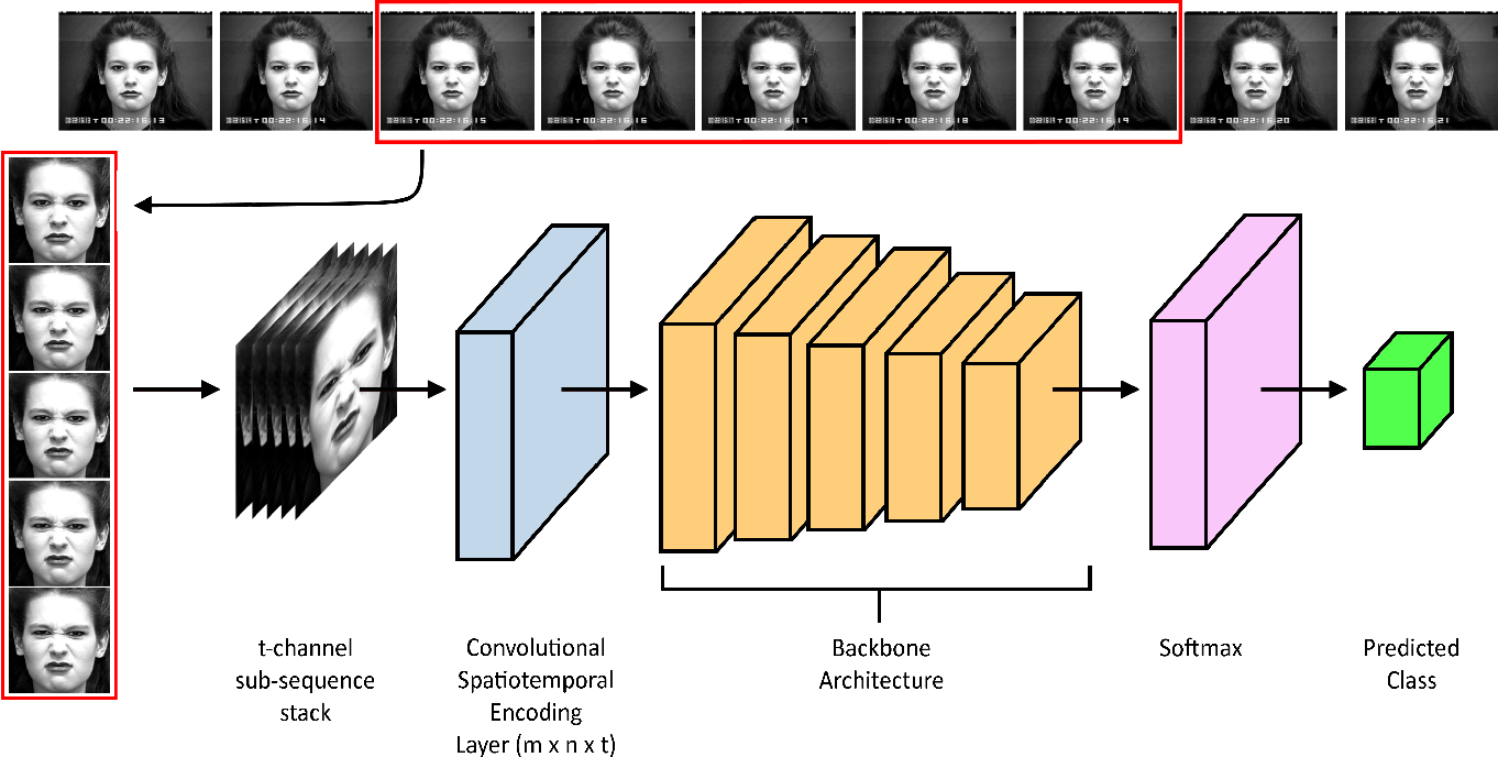 Figure 2 for TimeConvNets: A Deep Time Windowed Convolution Neural Network Design for Real-time Video Facial Expression Recognition