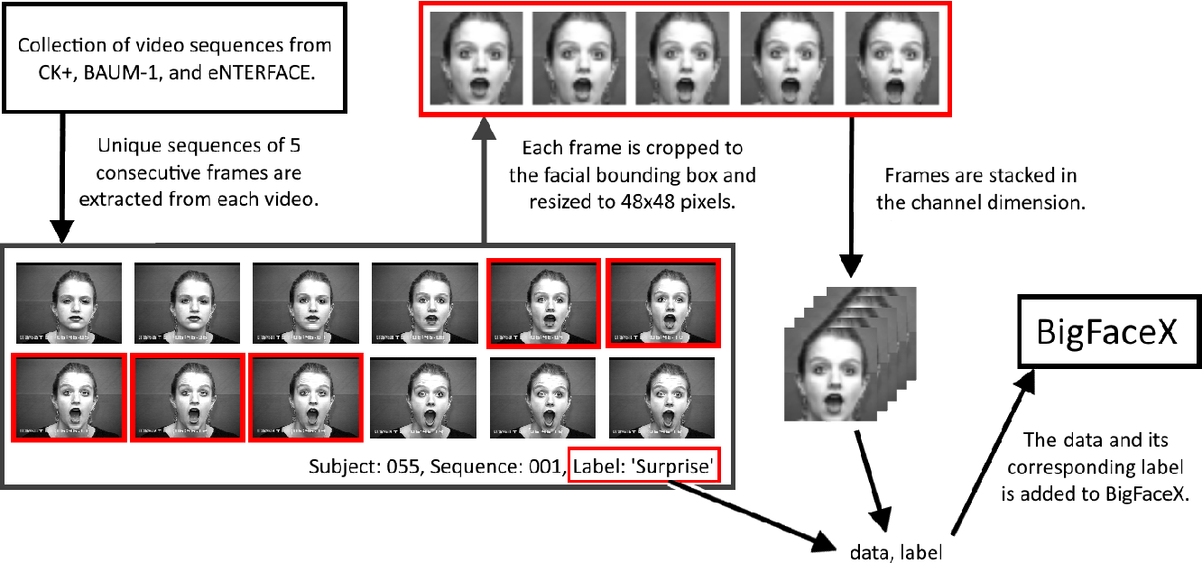 Figure 3 for TimeConvNets: A Deep Time Windowed Convolution Neural Network Design for Real-time Video Facial Expression Recognition