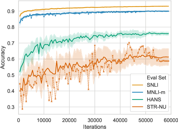 Figure 1 for The Curse of Performance Instability in Analysis Datasets: Consequences, Source, and Suggestions
