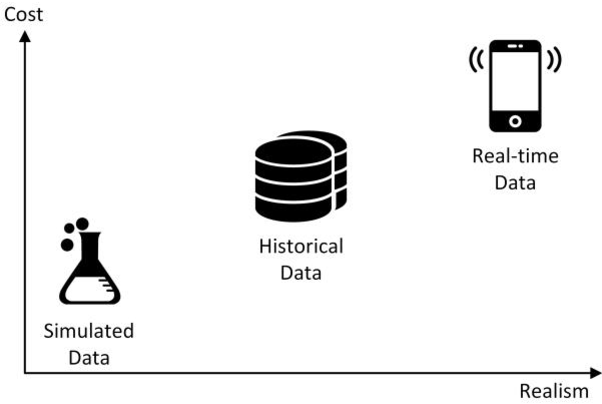 Figure 2: The comparison of data sources in data integration.