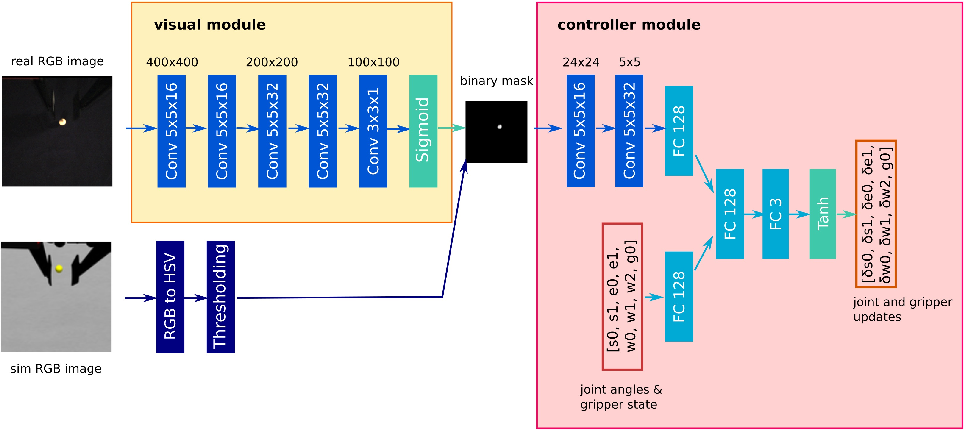 Figure 2 for Sim-to-Real Transfer of Accurate Grasping with Eye-In-Hand Observations and Continuous Control