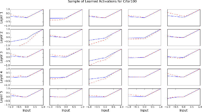 Figure 4 for Learning Activation Functions to Improve Deep Neural Networks