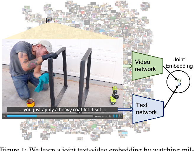 Figure 1 for HowTo100M: Learning a Text-Video Embedding by Watching Hundred Million Narrated Video Clips