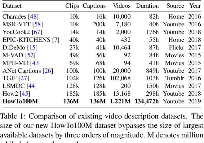 Figure 2 for HowTo100M: Learning a Text-Video Embedding by Watching Hundred Million Narrated Video Clips
